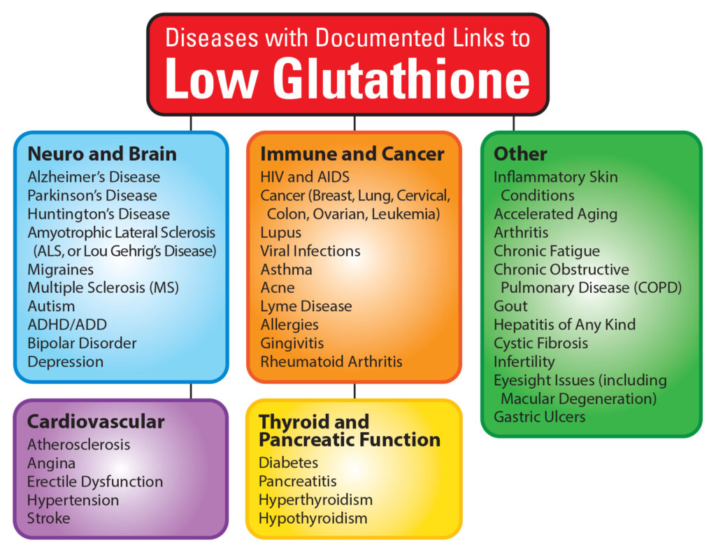 Low Glutathione Graphic