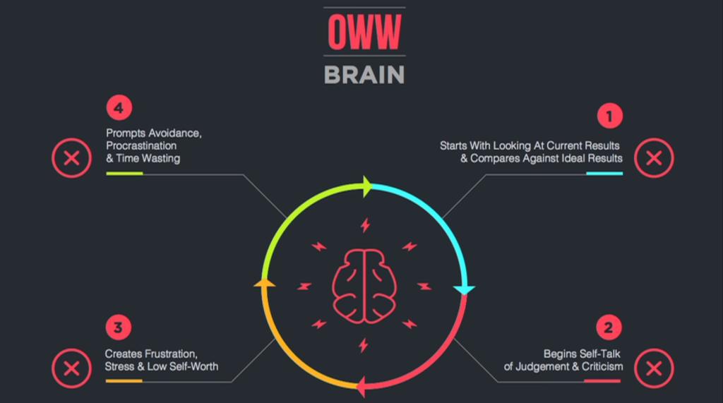 oww-brain