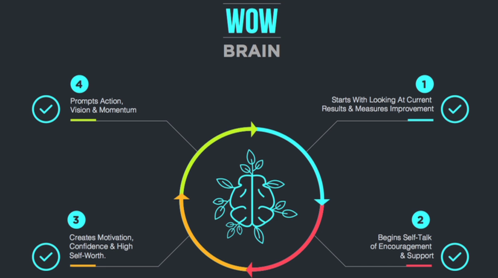 wow-brain